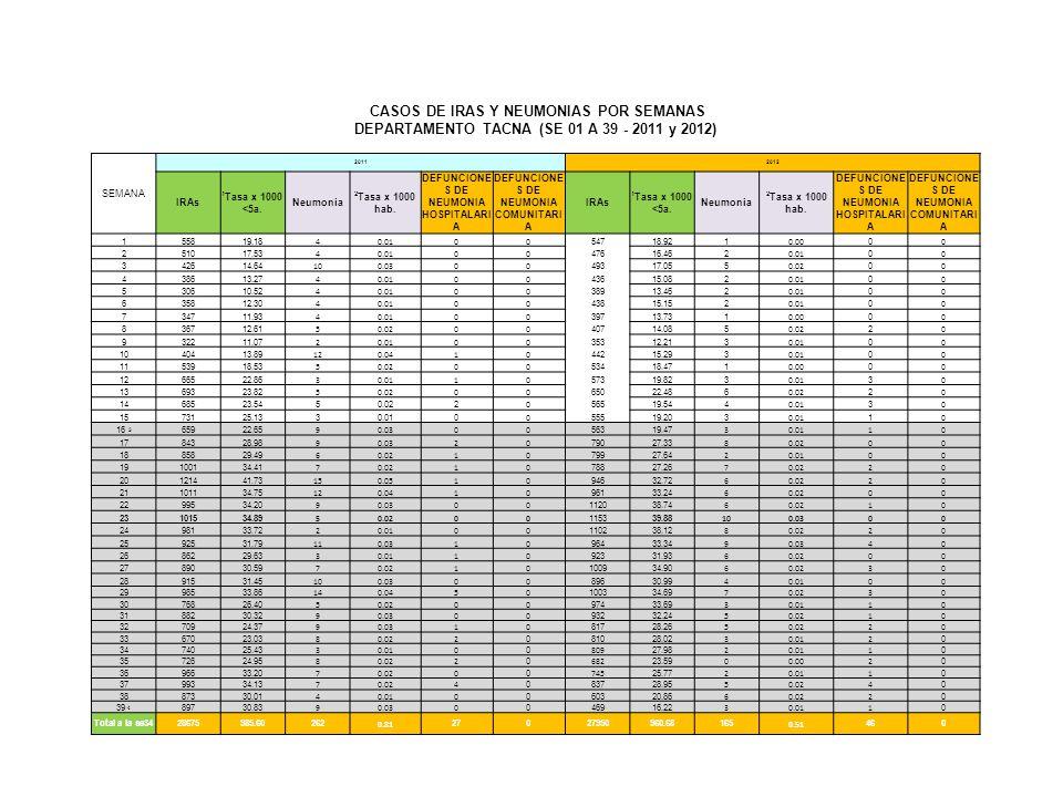 CASOS DE IRAS Y NEUMONIAS POR SEMANAS DEPARTAMENTO TACNA (SE 01 A 39 - 2011 y 2012) SEMANA 20112012 IRAs 1 Tasa x 1000 <5a.