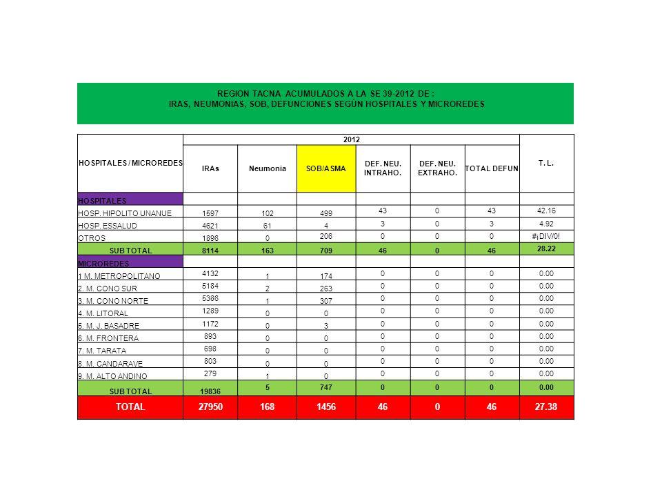 REGION TACNA ACUMULADOS A LA SE 39-2012 DE : IRAS, NEUMONIAS, SOB, DEFUNCIONES SEGÚN HOSPITALES Y MICROREDES HOSPITALES / MICROREDES 2012 T.