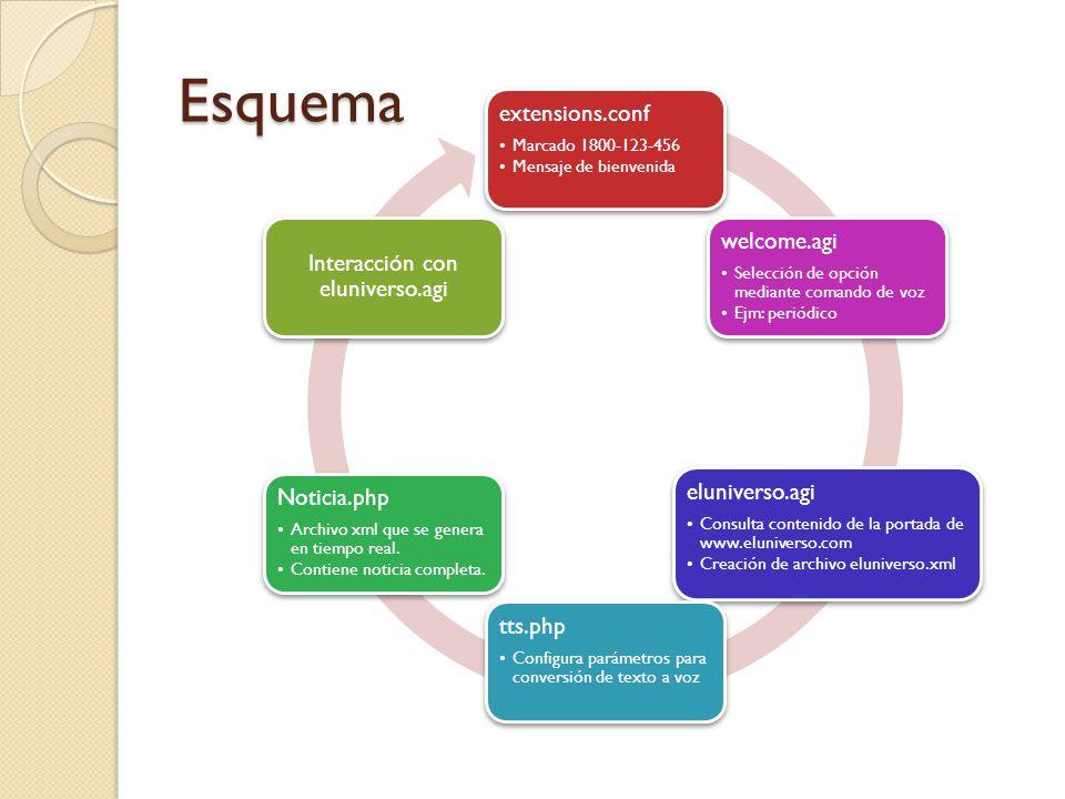 Esquema extensions.conf Marcado 1800-123-456 Mensaje de bienvenida welcome.agi Selección de opción mediante comando de voz Ejm: periódico eluniverso.a
