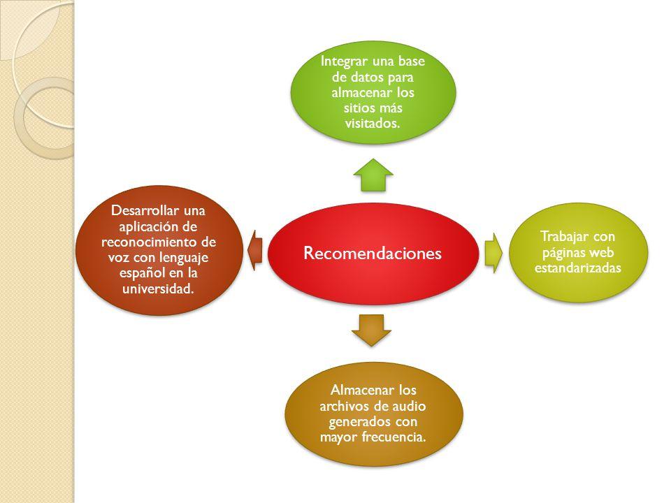 Recomendaciones Integrar una base de datos para almacenar los sitios más visitados.