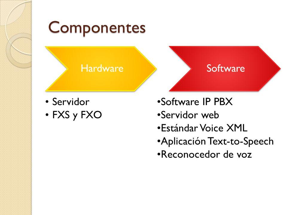 Componentes Hardware Servidor FXS y FXO Software Software IP PBX Servidor web Estándar Voice XML Aplicación Text-to-Speech Reconocedor de voz