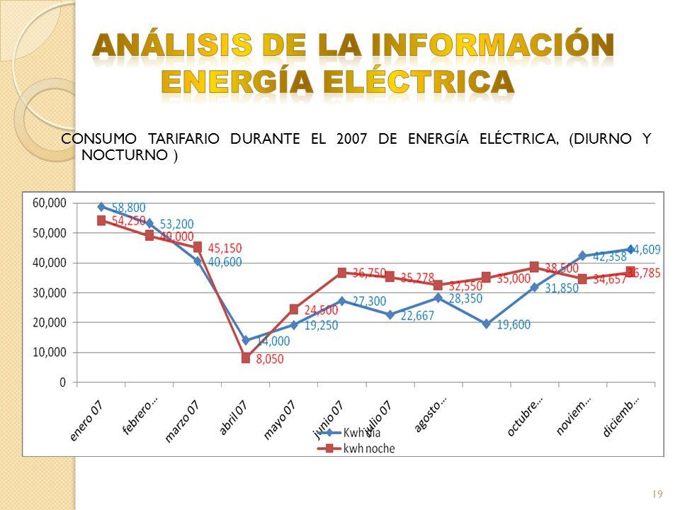 CONSUMO TARIFARIO DURANTE EL 2007 DE ENERGÍA ELÉCTRICA, (DIURNO Y NOCTURNO ) 19