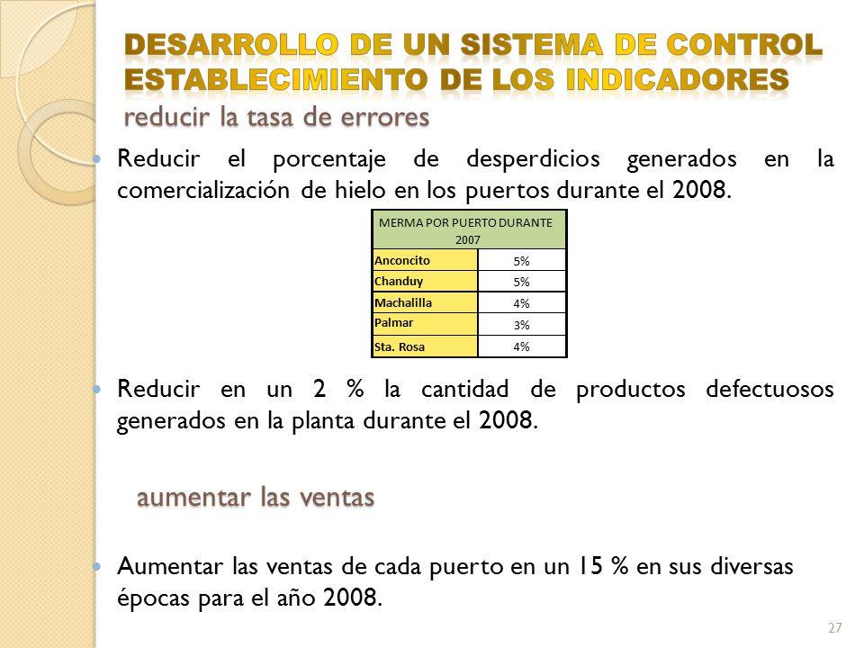Reducir el porcentaje de desperdicios generados en la comercialización de hielo en los puertos durante el 2008. Reducir en un 2 % la cantidad de produ