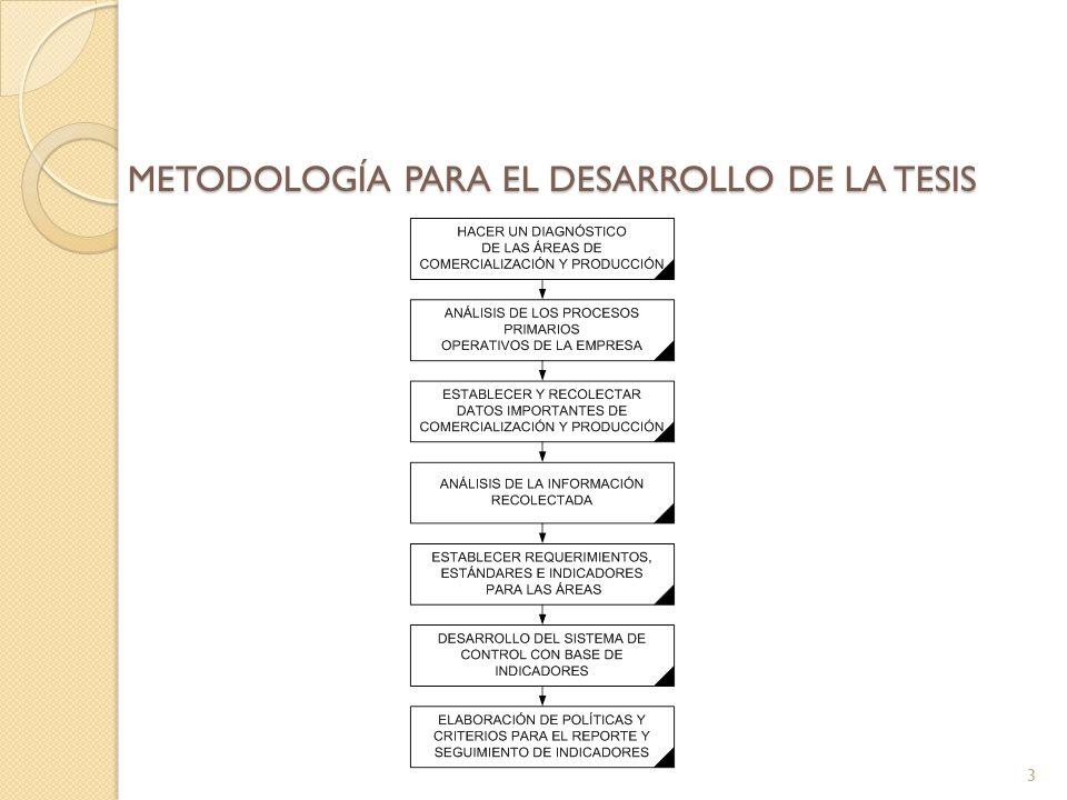 3 METODOLOGÍA PARA EL DESARROLLO DE LA TESIS