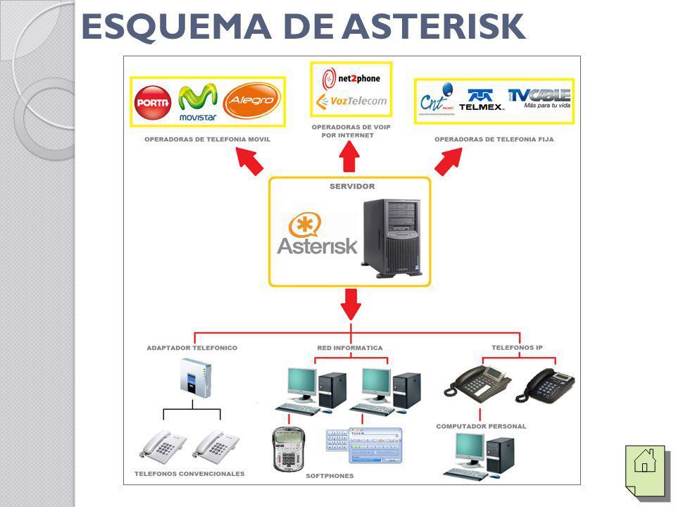 ESQUEMA DE ASTERISK