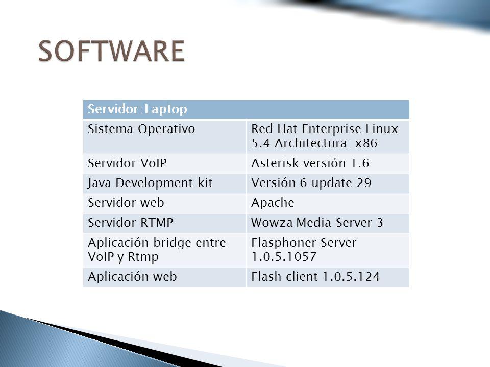 Servidor: Laptop Sistema OperativoRed Hat Enterprise Linux 5.4 Architectura: x86 Servidor VoIPAsterisk versión 1.6 Java Development kitVersión 6 update 29 Servidor webApache Servidor RTMPWowza Media Server 3 Aplicación bridge entre VoIP y Rtmp Flasphoner Server 1.0.5.1057 Aplicación webFlash client 1.0.5.124