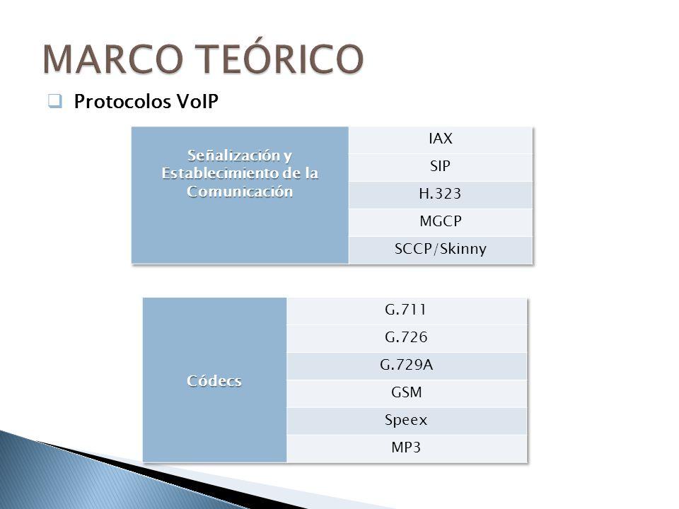 Protocolos VoIP