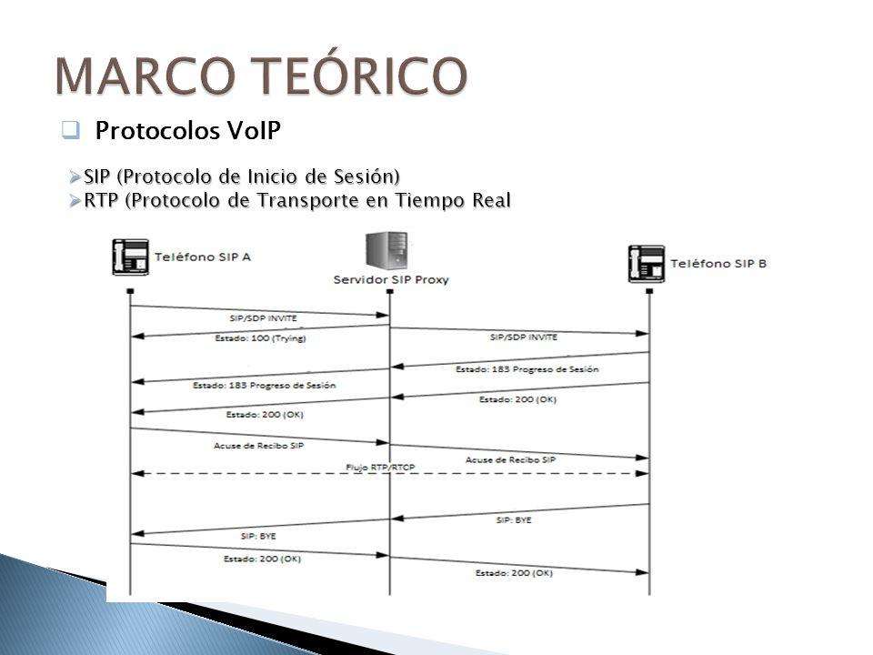 SIP (Protocolo de Inicio de Sesión) SIP (Protocolo de Inicio de Sesión) RTP (Protocolo de Transporte en Tiempo Real RTP (Protocolo de Transporte en Tiempo Real