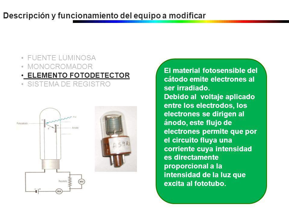 Descripción y funcionamiento del equipo a modificar FUENTE LUMINOSA MONOCROMADOR ELEMENTO FOTODETECTOR SISTEMA DE REGISTRO El material fotosensible de