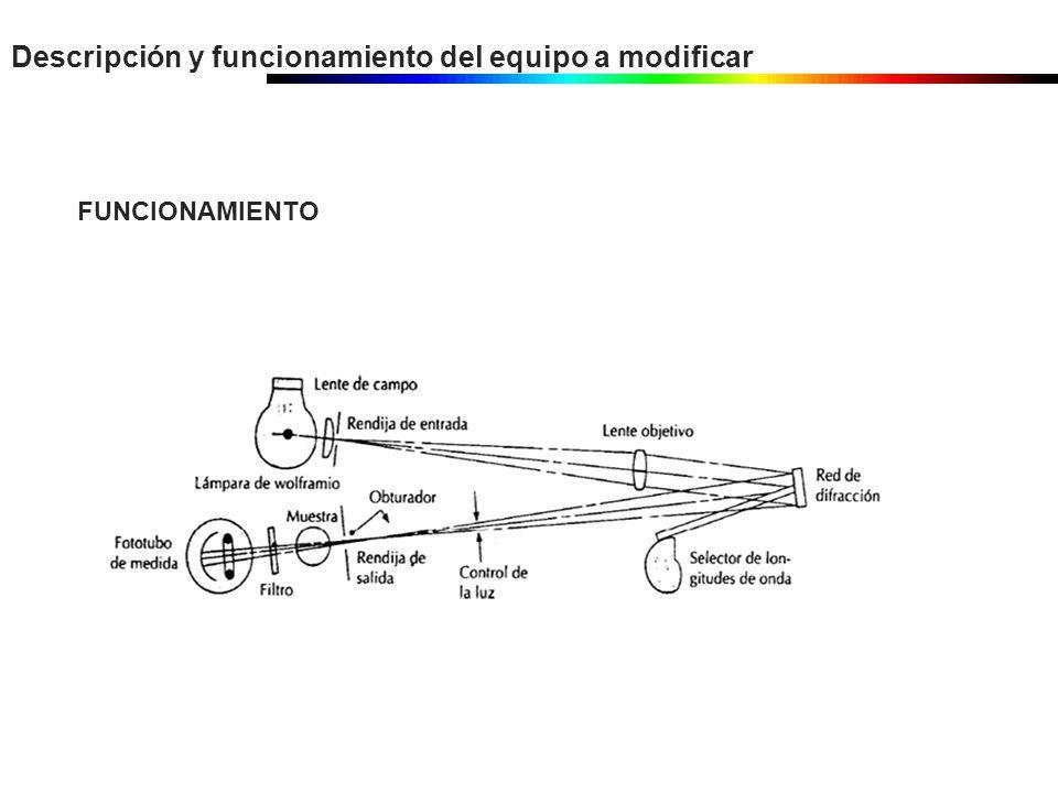 Descripción y funcionamiento del equipo a modificar FUNCIONAMIENTO