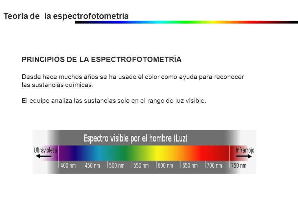 PRINCIPIOS DE LA ESPECTROFOTOMETRÍA Desde hace muchos años se ha usado el color como ayuda para reconocer las sustancias químicas. El equipo analiza l