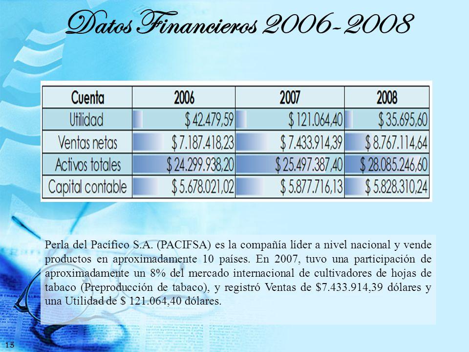 Índices Financieros 16 Estas son utilizadas para analizar la capacidad de la empresa de cumplir con obligaciones de corto plazo.
