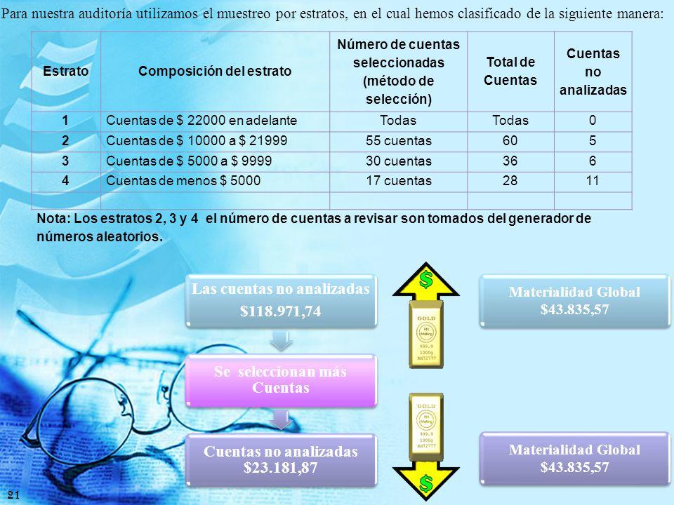 Auditoría Financiera Monitoreo Información y Comunicación Actividades de Control Evaluación de Riesgos Ambiente de Control Unidad 1 Unidad 2 Actividad 1 Actividad 2