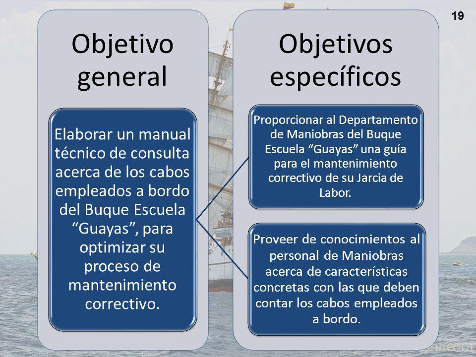 Objetivos específicos Objetivo general Elaborar un manual técnico de consulta acerca de los cabos empleados a bordo del Buque Escuela Guayas, para optimizar su proceso de mantenimiento correctivo.