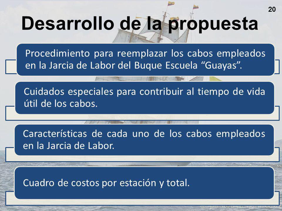 Desarrollo de la propuesta 20 Procedimiento para reemplazar los cabos empleados en la Jarcia de Labor del Buque Escuela Guayas.