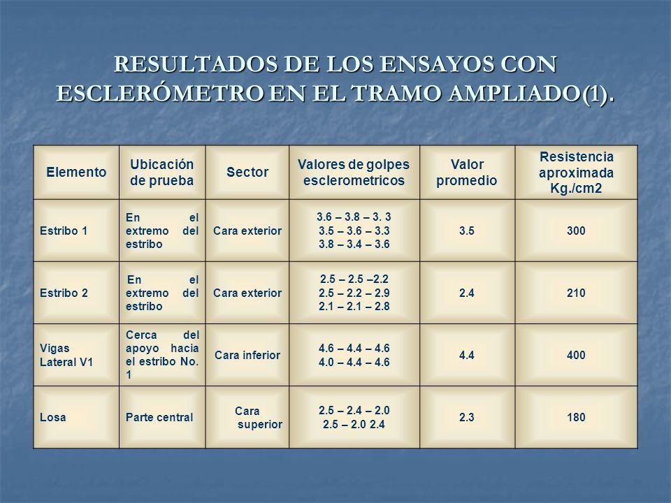 RESULTADOS DE LOS ENSAYOS CON ESCLERÓMETRO EN EL TRAMO ANTIGUO(2). Elemento Ubicación de prueba Sector Valores de golpes esclerometricos Valor promedi