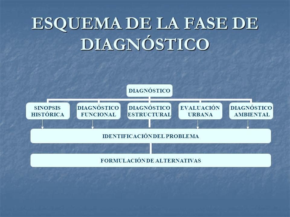 ESQUEMA DE LA FASE DE DIAGNÓSTICO DIAGNÓSTICO SINOPSIS HISTÓRICA DIAGNÓSTICO FUNCIONAL DIAGNÓSTICO ESTRUCTURAL IDENTIFICACIÓN DEL PROBLEMA FORMULACIÓN DE ALTERNATIVAS EVALUACIÓN URBANA DIAGNÓSTICO AMBIENTAL