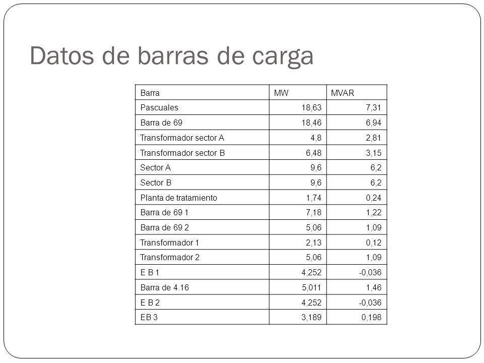 Datos de barras de carga BarraMWMVAR Pascuales18,637,31 Barra de 6918,466,94 Transformador sector A4,82,81 Transformador sector B6,483,15 Sector A9,66,2 Sector B9,66,2 Planta de tratamiento1,740,24 Barra de 69 17,181,22 Barra de 69 25,061,09 Transformador 12,130,12 Transformador 25,061,09 E B 14,252-0,036 Barra de 4.165,0111,46 E B 24,252-0,036 EB 33,1890,198