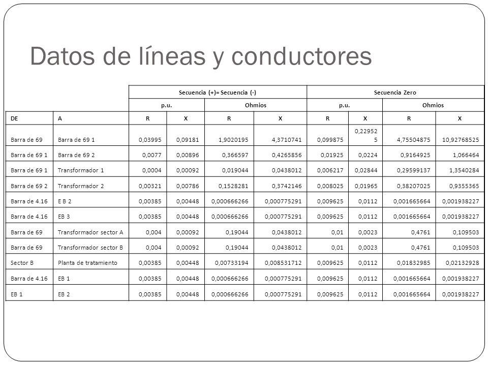 Datos de líneas y conductores Secuencia (+)= Secuencia (-)Secuencia Zero p.u.Ohmiosp.u.Ohmios DEARXRXRXRX Barra de 69Barra de 69 10,039950,091811,90201954,37107410,099875 0,22952 54,7550487510,92768525 Barra de 69 1Barra de 69 20,00770,008960,3665970,42658560,019250,02240,91649251,066464 Barra de 69 1Transformador 10,00040,000920,0190440,04380120,0062170,028440,295991371,3540284 Barra de 69 2Transformador 20,003210,007860,15282810,37421460,0080250,019650,382070250,9355365 Barra de 4.16E B 20,003850,004480,0006662660,0007752910,0096250,01120,0016656640,001938227 Barra de 4.16EB 30,003850,004480,0006662660,0007752910,0096250,01120,0016656640,001938227 Barra de 69Transformador sector A0,0040,000920,190440,04380120,010,00230,47610,109503 Barra de 69Transformador sector B0,0040,000920,190440,04380120,010,00230,47610,109503 Sector BPlanta de tratamiento0,003850,004480,007331940,0085317120,0096250,01120,018329850,02132928 Barra de 4.16EB 10,003850,004480,0006662660,0007752910,0096250,01120,0016656640,001938227 EB 1EB 20,003850,004480,0006662660,0007752910,0096250,01120,0016656640,001938227