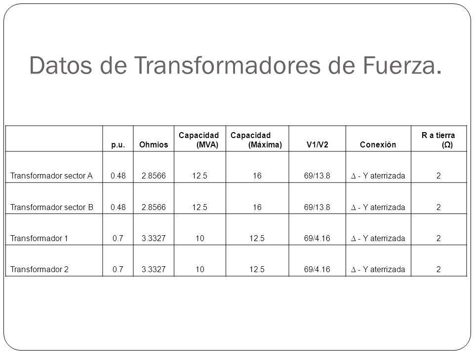 Datos de Transformadores de Fuerza. p.u.Ohmios Capacidad (MVA) Capacidad (Máxima)V1/V2Conexión R a tierra () Transformador sector A0.482.856612.51669/