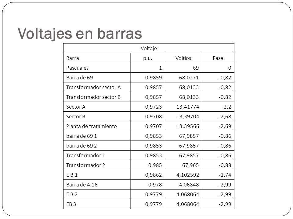 Voltajes en barras Voltaje Barrap.u.VoltiosFase Pascuales1690 Barra de 690,985968,0271-0,82 Transformador sector A0,985768,0133-0,82 Transformador sector B0,985768,0133-0,82 Sector A0,972313,41774-2,2 Sector B0,970813,39704-2,68 Planta de tratamiento0,970713,39566-2,69 barra de 69 10,985367,9857-0,86 barra de 69 20,985367,9857-0,86 Transformador 10,985367,9857-0,86 Transformador 20,98567,965-0,88 E B 10,98624,102592-1,74 Barra de 4.160,9784,06848-2,99 E B 20,97794,068064-2,99 EB 30,97794,068064-2,99