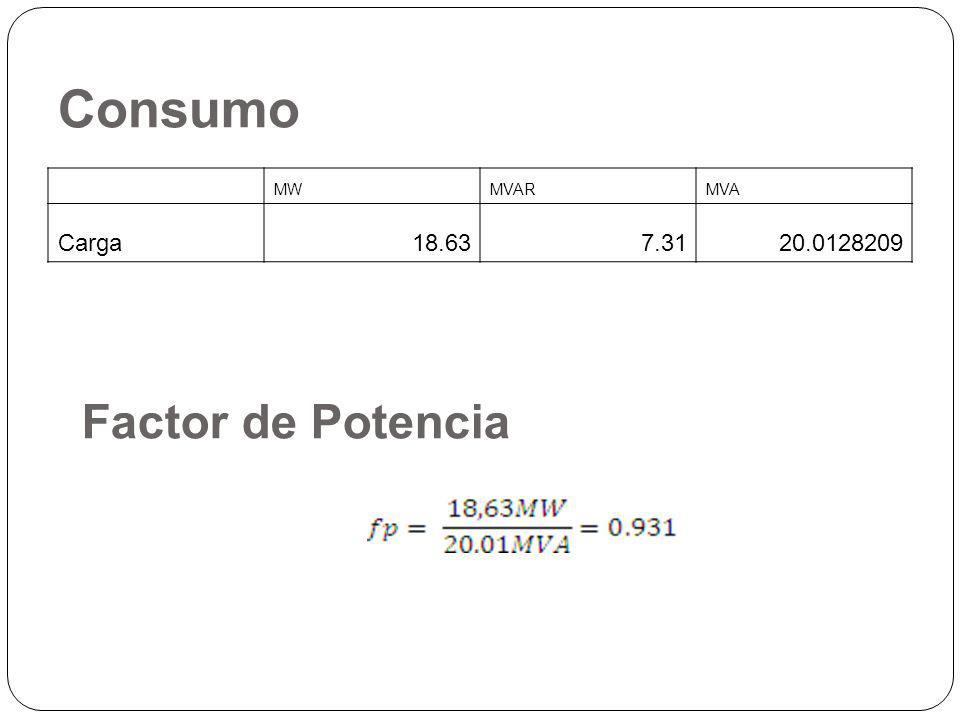 Consumo MWMVARMVA Carga18.637.3120.0128209 Factor de Potencia