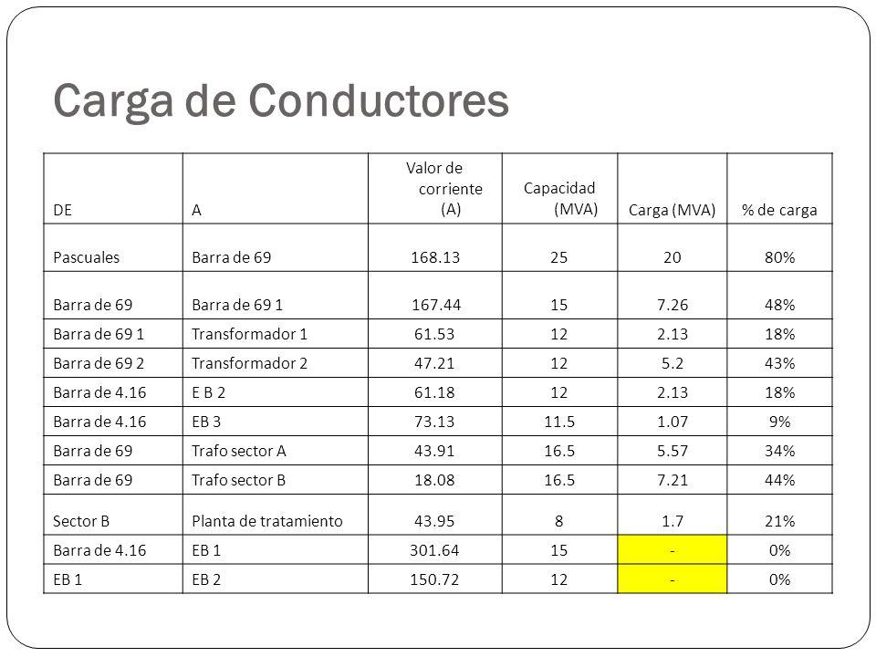 Carga de Conductores DEA Valor de corriente (A) Capacidad (MVA)Carga (MVA)% de carga PascualesBarra de 69 168.13252080% Barra de 69Barra de 69 1 167.44157.2648% Barra de 69 1Transformador 161.53122.1318% Barra de 69 2Transformador 247.21125.243% Barra de 4.16E B 261.18122.1318% Barra de 4.16EB 373.1311.51.079% Barra de 69Trafo sector A43.9116.55.5734% Barra de 69Trafo sector B18.0816.57.2144% Sector BPlanta de tratamiento43.9581.721% Barra de 4.16EB 1301.6415-0% EB 1EB 2150.7212-0%