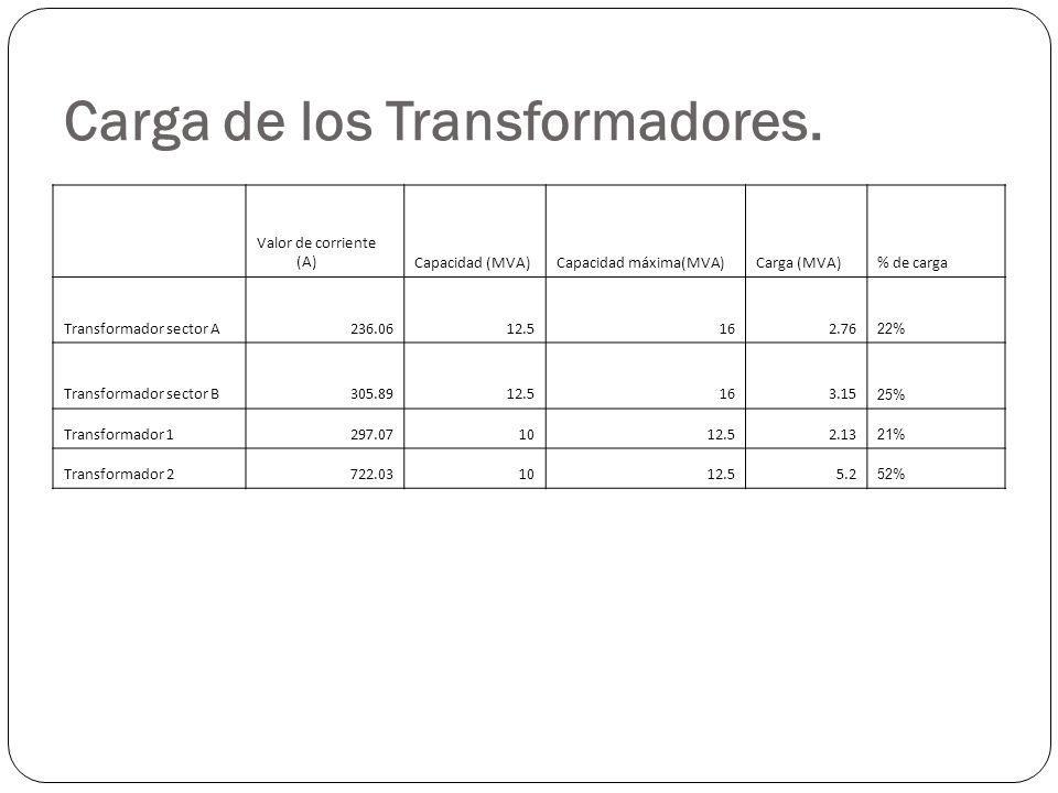 Carga de los Transformadores. Valor de corriente (A)Capacidad (MVA)Capacidad máxima(MVA)Carga (MVA)% de carga Transformador sector A236.0612.5162.76 2