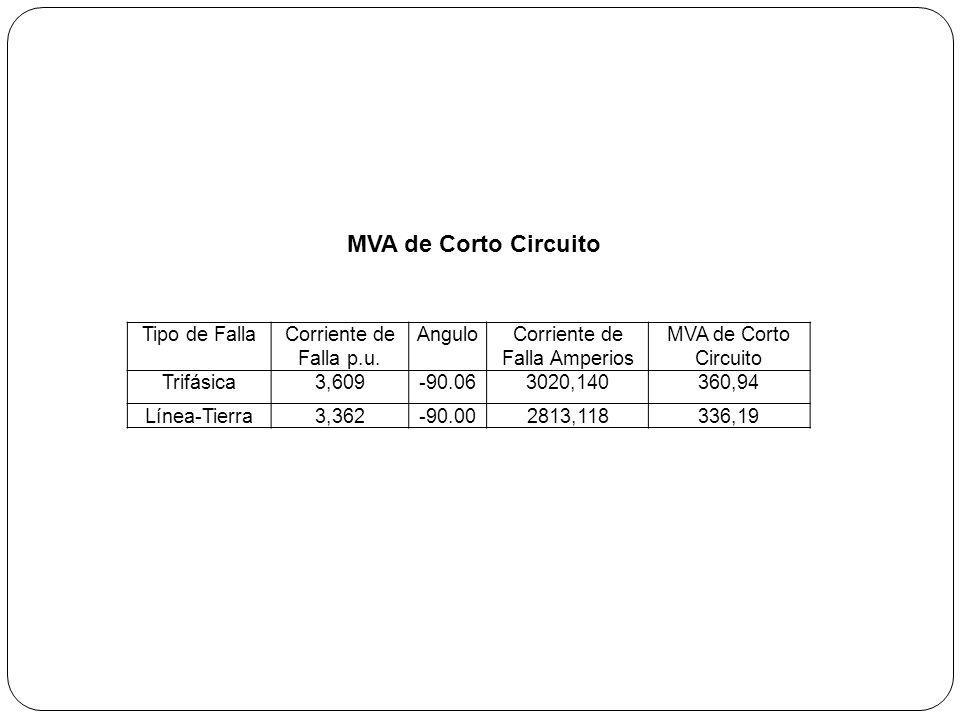 MVA de Corto Circuito Tipo de FallaCorriente de Falla p.u. AnguloCorriente de Falla Amperios MVA de Corto Circuito Trifásica3,609-90.063020,140360,94