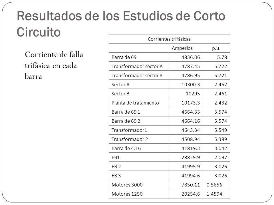 Resultados de los Estudios de Corto Circuito Corriente de falla trifásica en cada barra Corrientes trifásicas Amperiosp.u. Barra de 694836.065.78 Tran