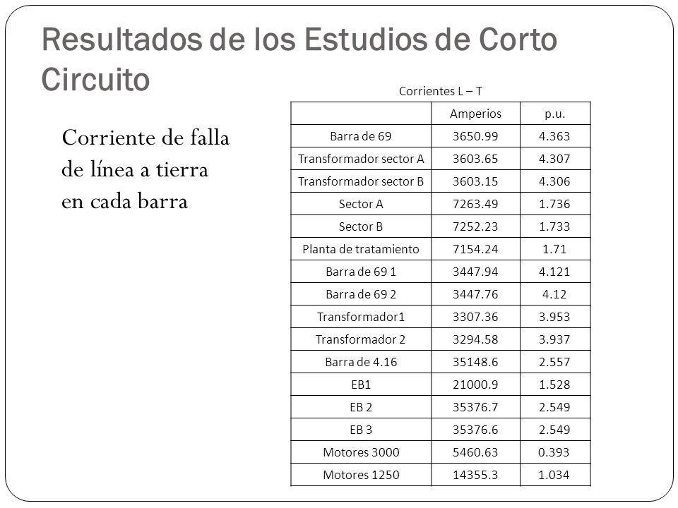 Resultados de los Estudios de Corto Circuito Corriente de falla de línea a tierra en cada barra Corrientes L – T Amperiosp.u. Barra de 693650.994.363