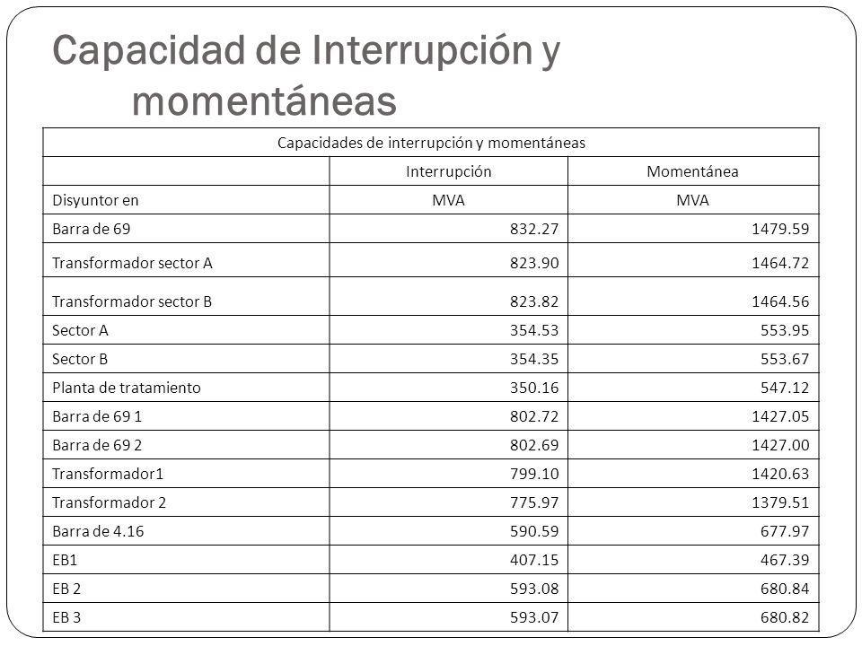 Capacidad de Interrupción y momentáneas Capacidades de interrupción y momentáneas InterrupciónMomentánea Disyuntor enMVA Barra de 69832.271479.59 Tran