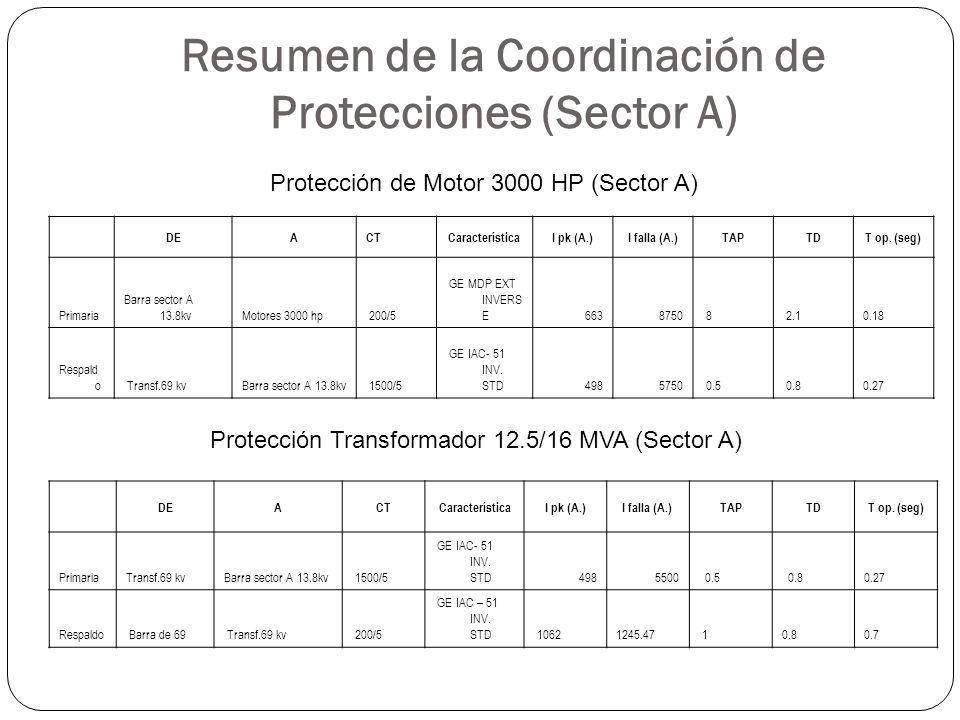 Resumen de la Coordinación de Protecciones (Sector A) DEACTCaracterísticaI pk (A.)I falla (A.)TAPTDT op. (seg) Primaria Barra sector A 13.8kvMotores 3