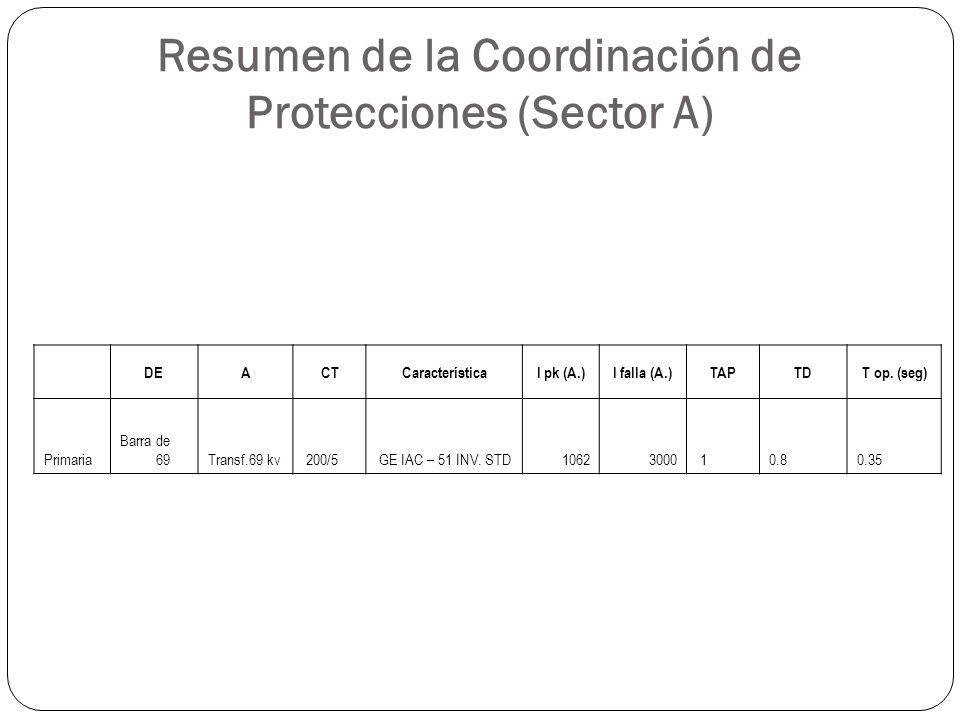 Resumen de la Coordinación de Protecciones (Sector A) DEACTCaracterísticaI pk (A.)I falla (A.)TAPTDT op. (seg) Primaria Barra de 69Transf.69 kv 200/5