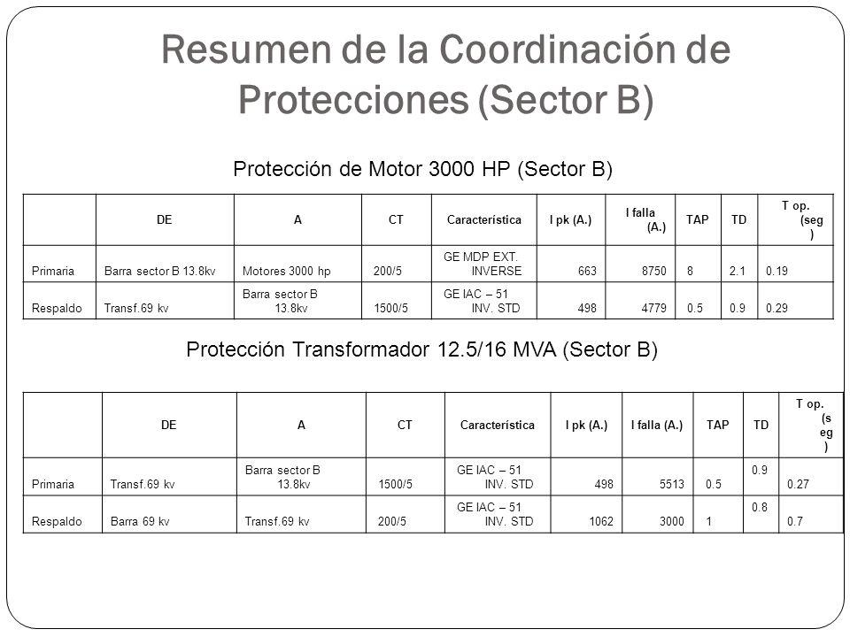 Resumen de la Coordinación de Protecciones (Sector B) DEACTCaracterísticaI pk (A.) I falla (A.) TAPTD T op. (seg ) PrimariaBarra sector B 13.8kvMotore