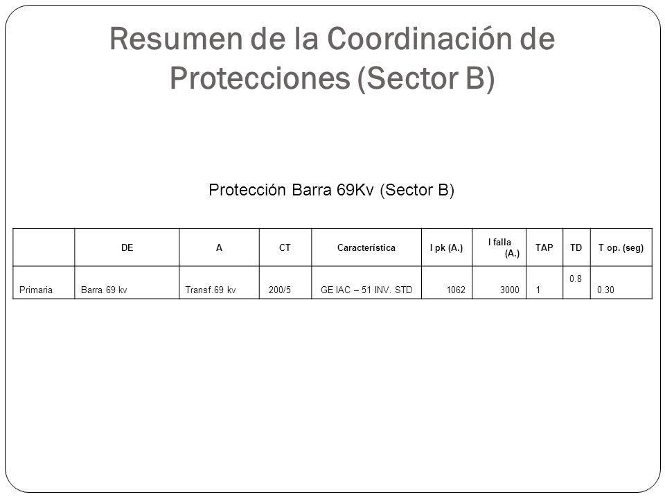 Resumen de la Coordinación de Protecciones (Sector B) DEACTCaracterísticaI pk (A.) I falla (A.) TAPTDT op. (seg) PrimariaBarra 69 kvTransf.69 kv 200/5