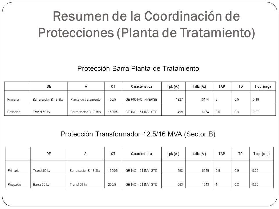 Resumen de la Coordinación de Protecciones (Planta de Tratamiento) DEACTCaracterísticaI pk (A.)I falla (A.)TAPTDT op. (seg) PrimariaBarra sector B 13.