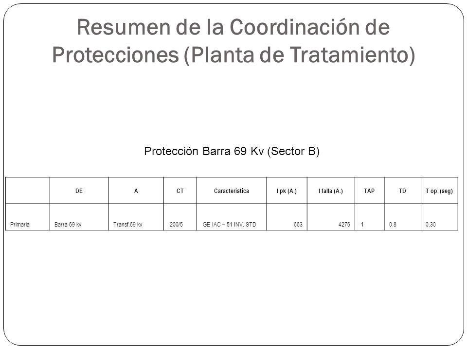 Resumen de la Coordinación de Protecciones (Planta de Tratamiento) DEACTCaracterísticaI pk (A.)I falla (A.)TAPTDT op. (seg) PrimariaBarra 69 kvTransf.