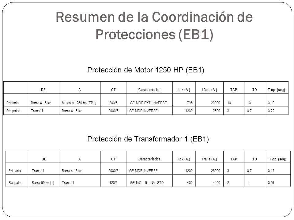 Resumen de la Coordinación de Protecciones (EB1) DEACTCaracterísticaI pk (A.)I falla (A.)TAPTDT op. (seg) PrimariaBarra 4.16 kvMotores 1250 hp (EB1)20