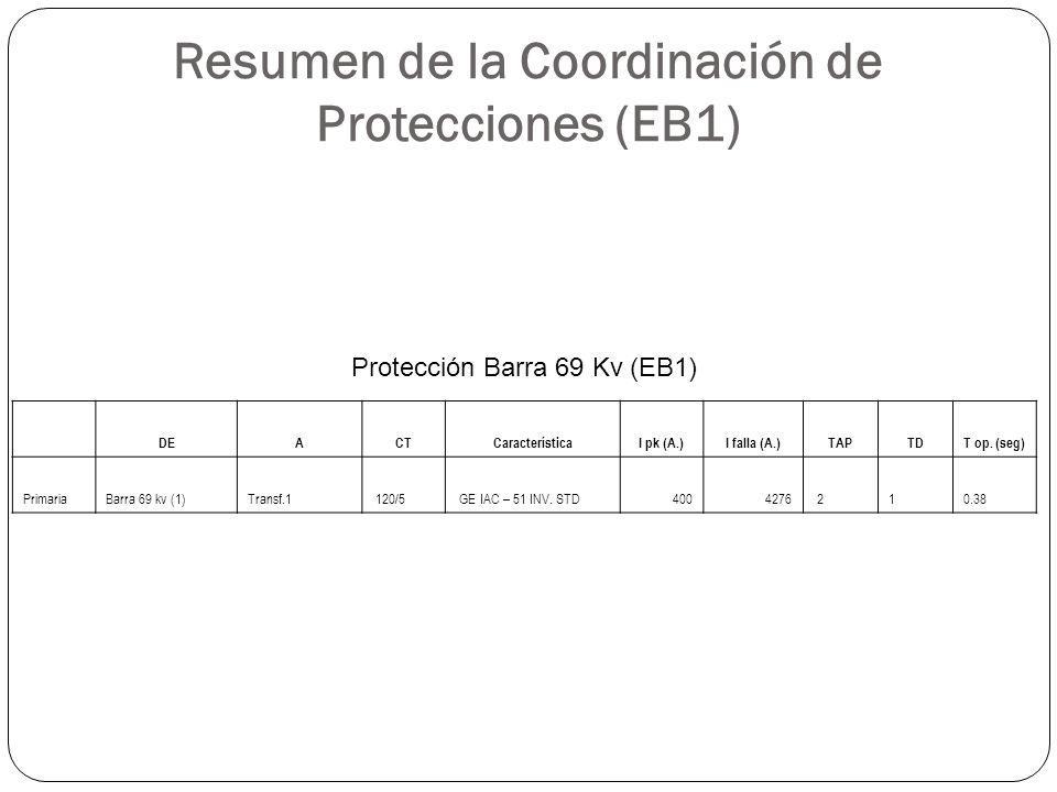 Resumen de la Coordinación de Protecciones (EB1) DEACTCaracterísticaI pk (A.)I falla (A.)TAPTDT op. (seg) PrimariaBarra 69 kv (1)Transf.1 120/5 GE IAC