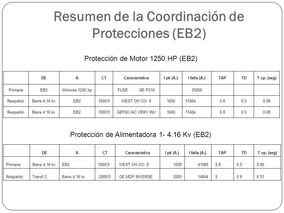 Resumen de la Coordinación de Protecciones (EB2) DEACTCaracterísticaI pk (A.)I falla (A.)TAPTDT op. (seg) PrimariaEB2Motores 1250 hpFUSE GE P21025000