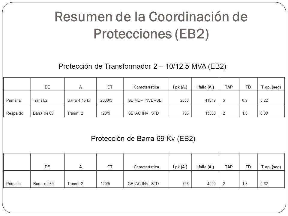 Resumen de la Coordinación de Protecciones (EB2) DEACTCaracterísticaI pk (A.)I falla (A.)TAPTDT op. (seg) PrimariaTransf.2Barra 4.16 kv 2000/5 GE MDP