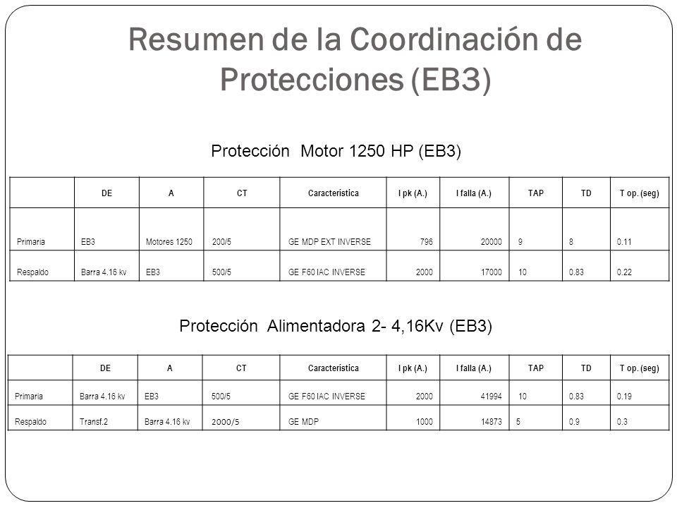 Resumen de la Coordinación de Protecciones (EB3) DEACTCaracterísticaI pk (A.)I falla (A.)TAPTDT op. (seg) PrimariaEB3Motores 1250 200/5 GE MDP EXT INV