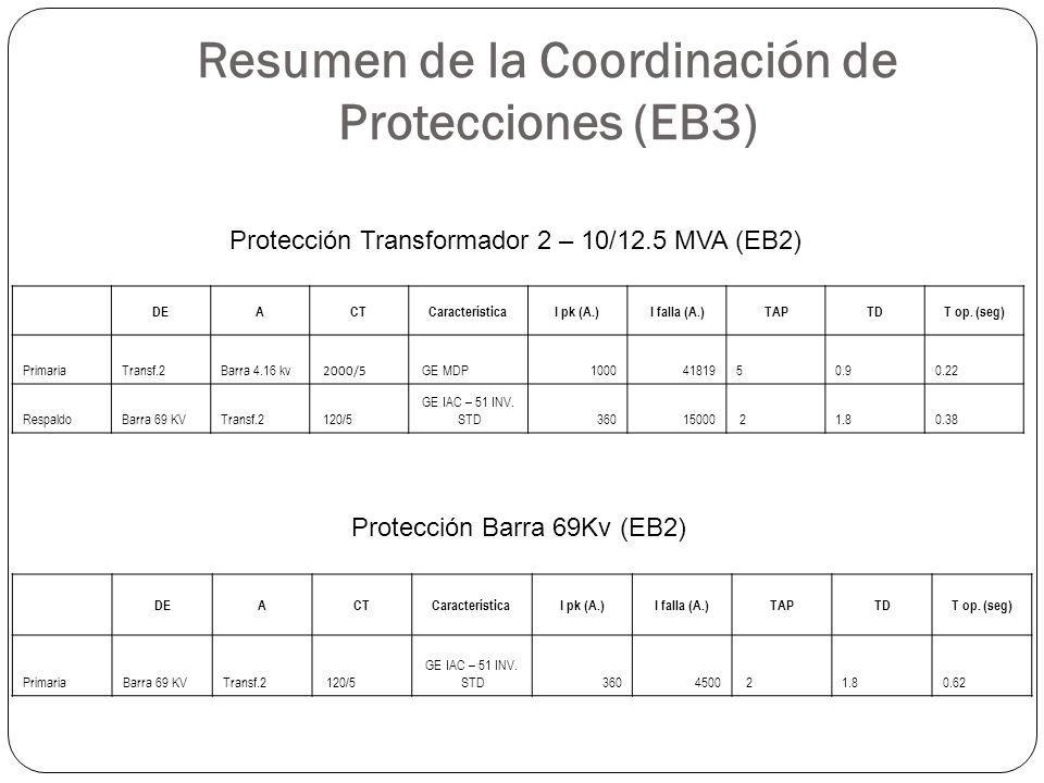 Resumen de la Coordinación de Protecciones (EB3) DEACTCaracterísticaI pk (A.)I falla (A.)TAPTDT op. (seg) PrimariaTransf.2Barra 4.16 kv 2000/5 GE MDP1