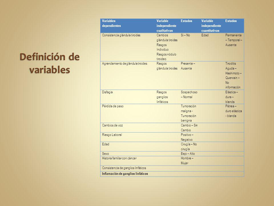 Variables dependientes Variable independiente cualitativas Estados Variable independiente cuantitativas Estados Consistencia glándula tiroides Cambios