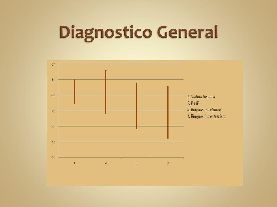 El modelo canónico Noisy-Or fue aplicado al modelo de Diagnostico de la entrevista, diagnostico clínico y diagnostico general por ende se considero que la influencia de cada nodo es independiente para determinar el cáncer a la glándula tiroides.