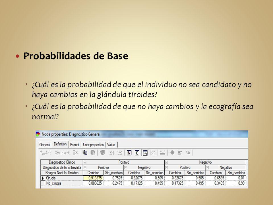 Probabilidades de Base ¿Cuál es la probabilidad de que el individuo no sea candidato y no haya cambios en la glándula tiroides? ¿Cuál es la probabilid