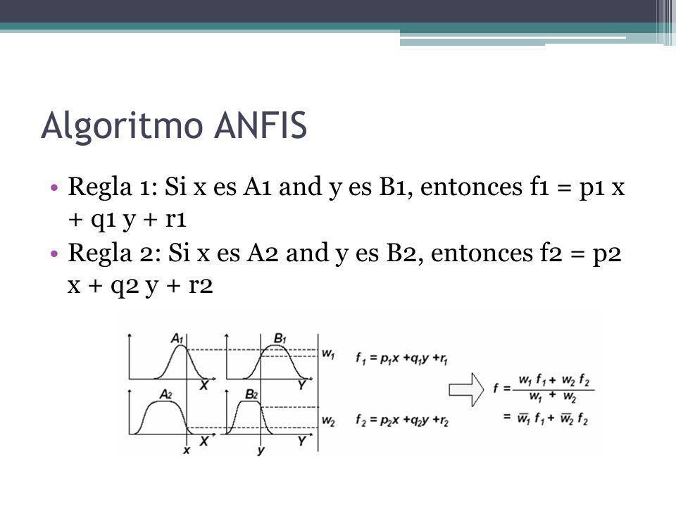 Algoritmo ANFIS Regla 1: Si x es A1 and y es B1, entonces f1 = p1 x + q1 y + r1 Regla 2: Si x es A2 and y es B2, entonces f2 = p2 x + q2 y + r2