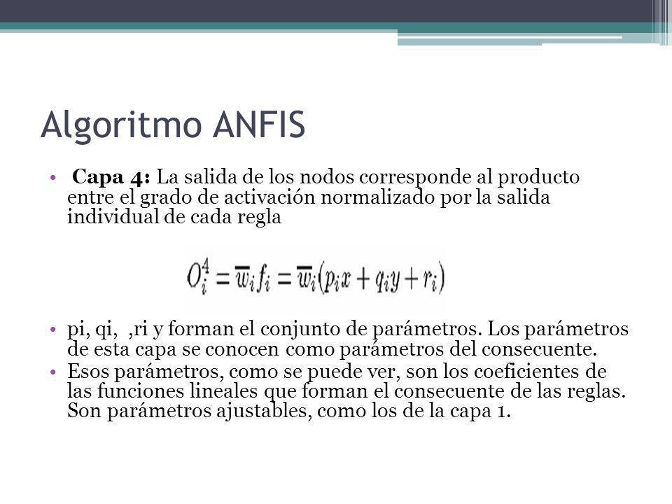 Algoritmo ANFIS Capa 4: La salida de los nodos corresponde al producto entre el grado de activación normalizado por la salida individual de cada regla