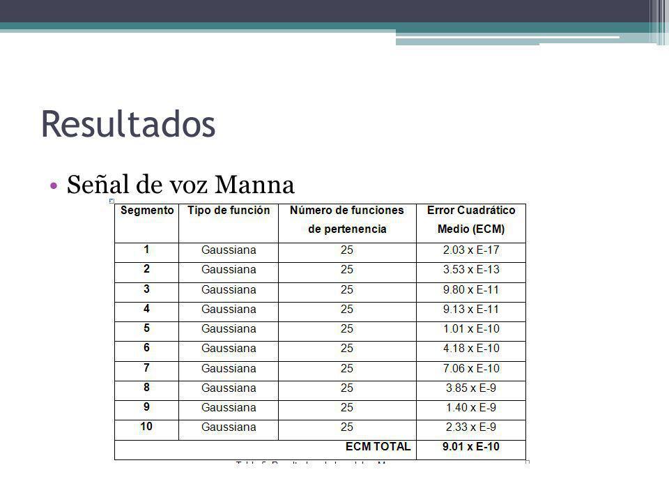 Resultados Señal de voz Manna